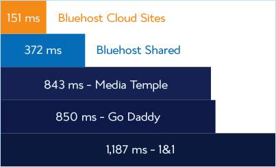 cloud sites speeds chart